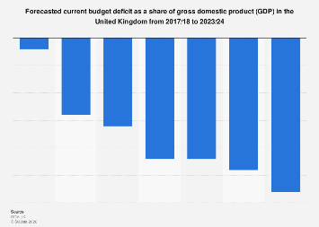 Current budget deficit as share of GDP forecast UK 2016-2023
