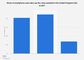 Share of smartphone users who use the voice assistant in the UK 2017