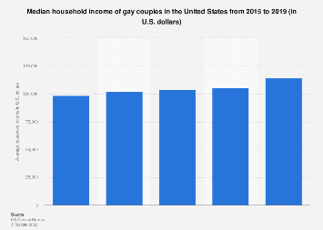 Average household income of gay couples in the U.S. 2005-2016