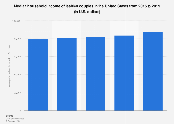 Average household income of lesbian couples in the U.S. 2005-2016