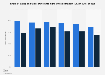 Laptop and tablet ownership rates in the UK 2016, by age