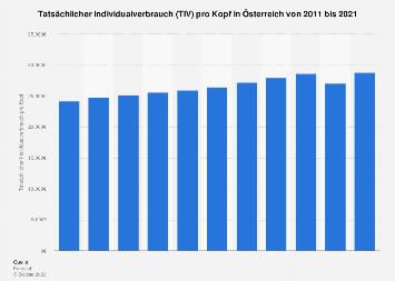 Tatsächlicher Individualverbrauch (TIV) pro Kopf in Österreich bis 2017