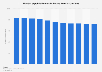 Public libraries in Finland 2007-2017