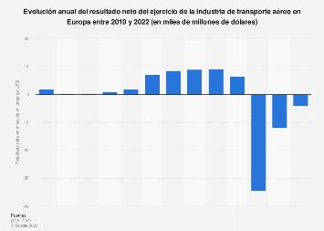 Resultado neto de la industria del transporte aéreo Europa 2010-2019