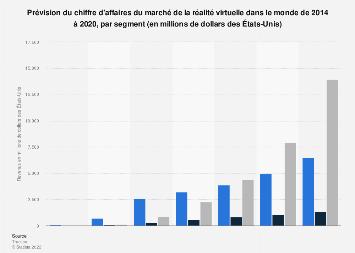 Valeur estimée du marché de la réalité virtuelle dans le monde 2014-2020, par segment