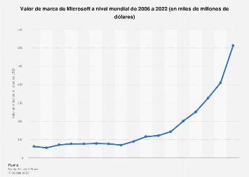 Valor de marca global de Microsoft 2006-2019