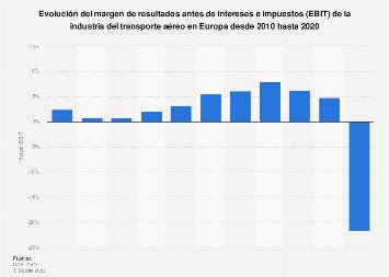 Margen EBIT de la industria del transporte aéreo Europa 2010-2019