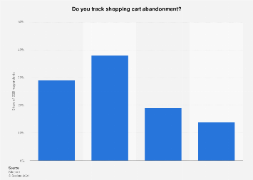 Distribution of B2B shopping cart abandonment tracking in the Benelux 2016