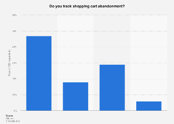 Distribution of B2C shopping cart abandonment tracking in the Benelux 2016