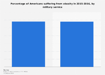 Obesity among those who served in U.S. military 2015-2016
