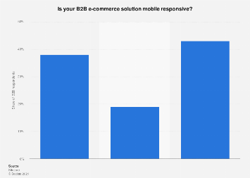 Distribution of mobile responsive B2B e-commerce solutions in the Benelux 2016