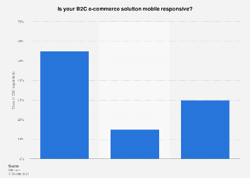 Distribution of mobile responsive B2C e-commerce solutions in the Benelux 2016