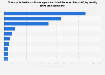 Leading health and fitness apps in the U.S. 2017, by users
