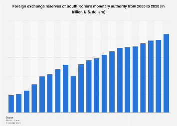 Foreign exchange reserves of South Korea's monetary authority 2000-2018
