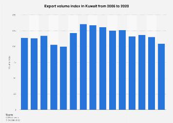 Export volume ratio Kuwait 2006-2016