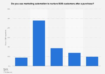 B2B marketing automation for customer nurturing in the Benelux region 2016