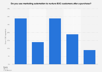 B2C marketing automation for customer nurturing in the Benelux region 2016