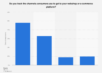 Channel tracking of consumers in the Benelux 2016