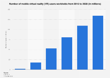 Mobile virtual reality users worldwide 2015-2020