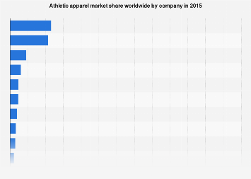 Athletic apparel global market share by company 2015