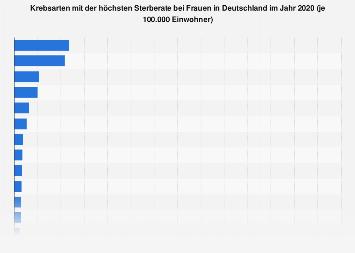 Krebsarten mit der höchsten Sterberate bei Frauen in Deutschland 2014