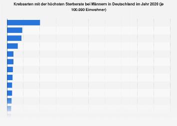 Krebsarten mit der höchsten Sterberate bei Männern in Deutschland 2014