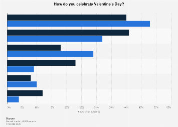 Survey on Valentine's Day celebration traditions in Sweden 2016, by gender