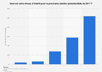 Niveau d'intérêt des Français pour les élections présidentielles de 2017