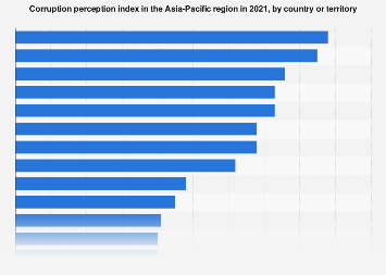 Corruption perception index APAC 2018, by country