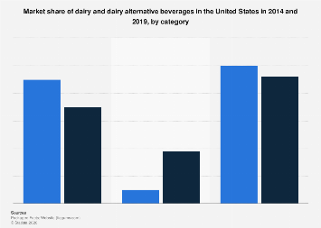 Dairy and dairy alternative beverages: U.S. market share 2014/2019, by category