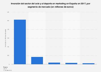 Inversión en marketing del sector del ocio y el deporte por segmento España 2017