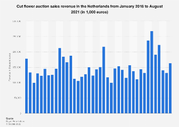 Cut flower auction sales value in the Netherlands 2017-2018