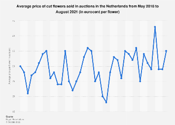 Average price of cut flowers sold in auctions in the Netherlands 2017-2018