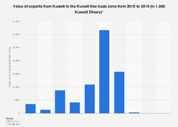 Export value from Kuwait to the Kuwait free trade zone 2010-2017