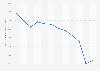 Volume de production de chaussures en France 2010-2015