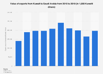 Export value to Saudi Arabia from Kuwait 2010-2016