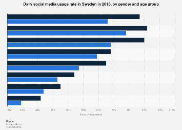 Daily social media usage rate in Sweden 2016, by gender and age group