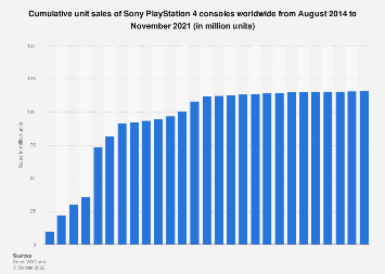 Global unit sales of Sony PlayStation 4 consoles 2014-2019