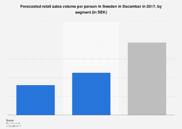 Forecasted retail sales volume per person in Sweden in December in 2017
