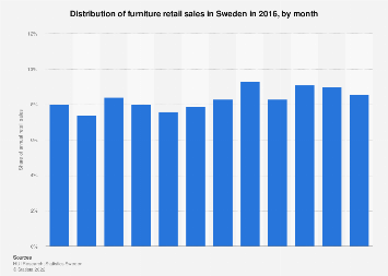 Distribution of furniture retail sales in Sweden 2016, by month