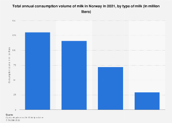 Total consumption volume of milk in Norway 2017, by type of milk