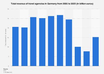 Total revenue of German travel agencies 2002-2018