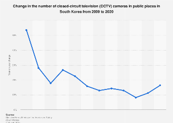 Change in the number of CCTV cameras in South Korea 2009-2018
