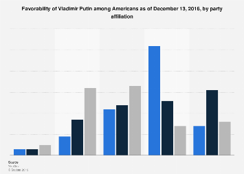 Favorability of Vladimir Putin in the U.S., by party affiliation December 2016