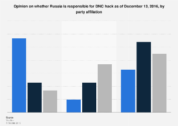 Opinion on Russian responsibility for DNC hack by party affiliation December 2016