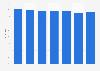 Markenbekanntheit von Cif für Haushalts- und Reinigungsmittel in Österreich bis 2018