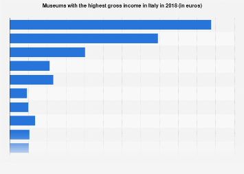 Museums with the highest income in Italy 2018