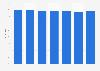 Markenbekanntheit von Pril für Haushalts- und Reinigungsmittel in Österreich bis 2018