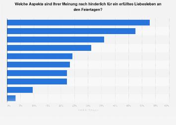 Unerfülltes Liebesleben im Weihnachtsstress in Deutschland 2016