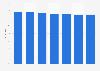Markenbekanntheit von Somat für Haushalts-/Reinigungsmittel in Österreich bis 2018